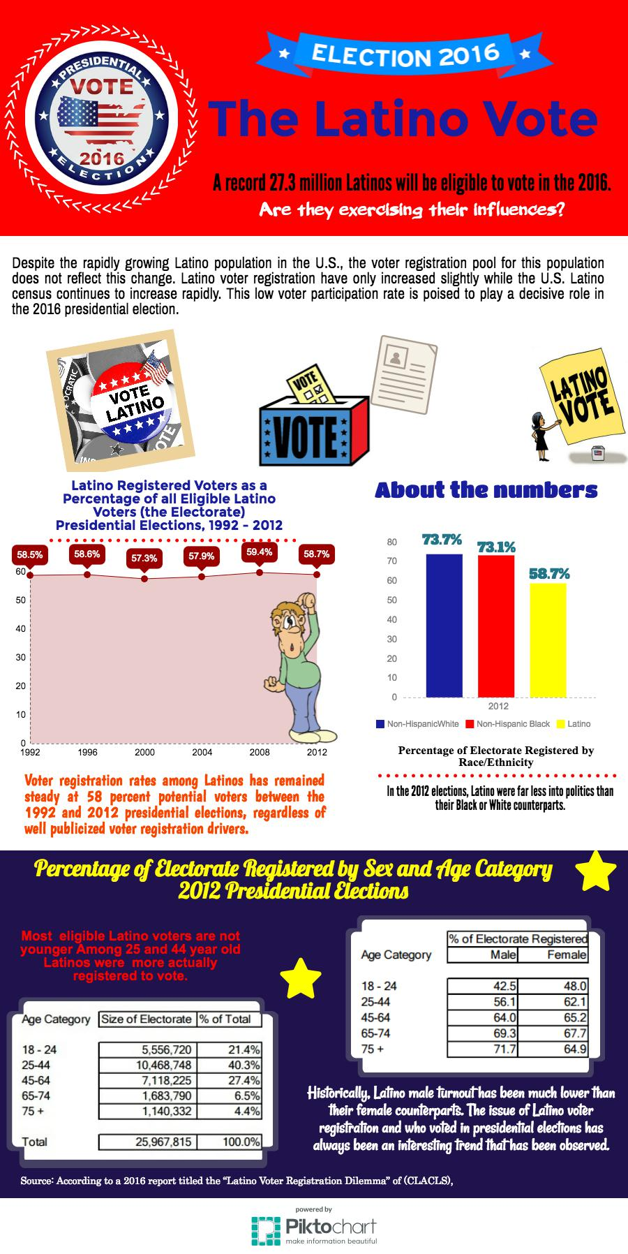 the-latino-vote_16980871_5d8a590ae9cac042c23e6a52c7f8f72f95161824
