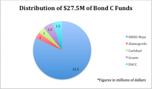 The distribution of the $27.5 million that NMSU stands to receive from GO Bond C.